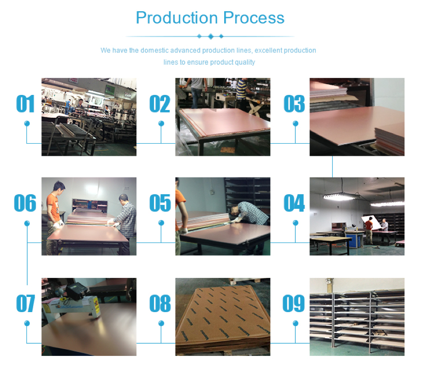 CCL Production Process