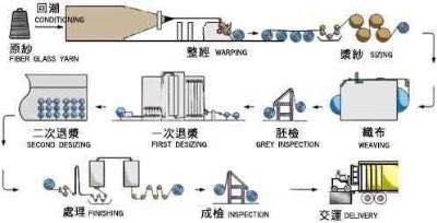Fiberglass Fabric Manufacturing Process